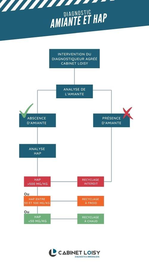 Diagnostic hap et amiante